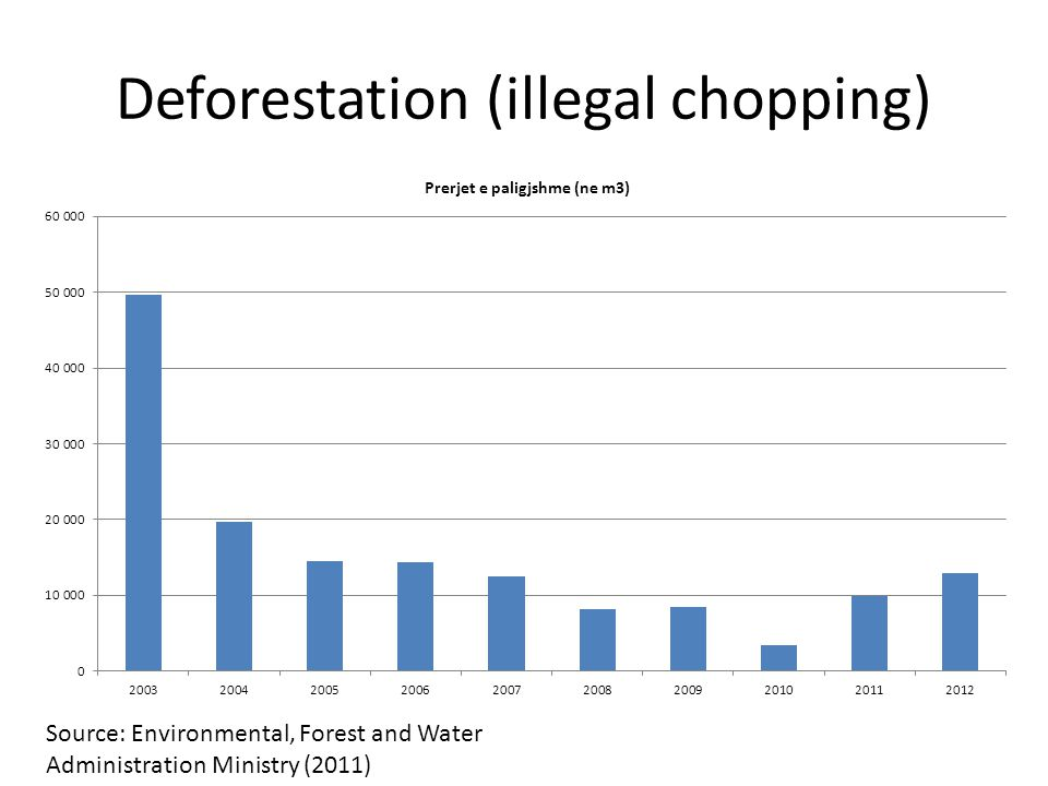 Deforestation (illegal chopping)