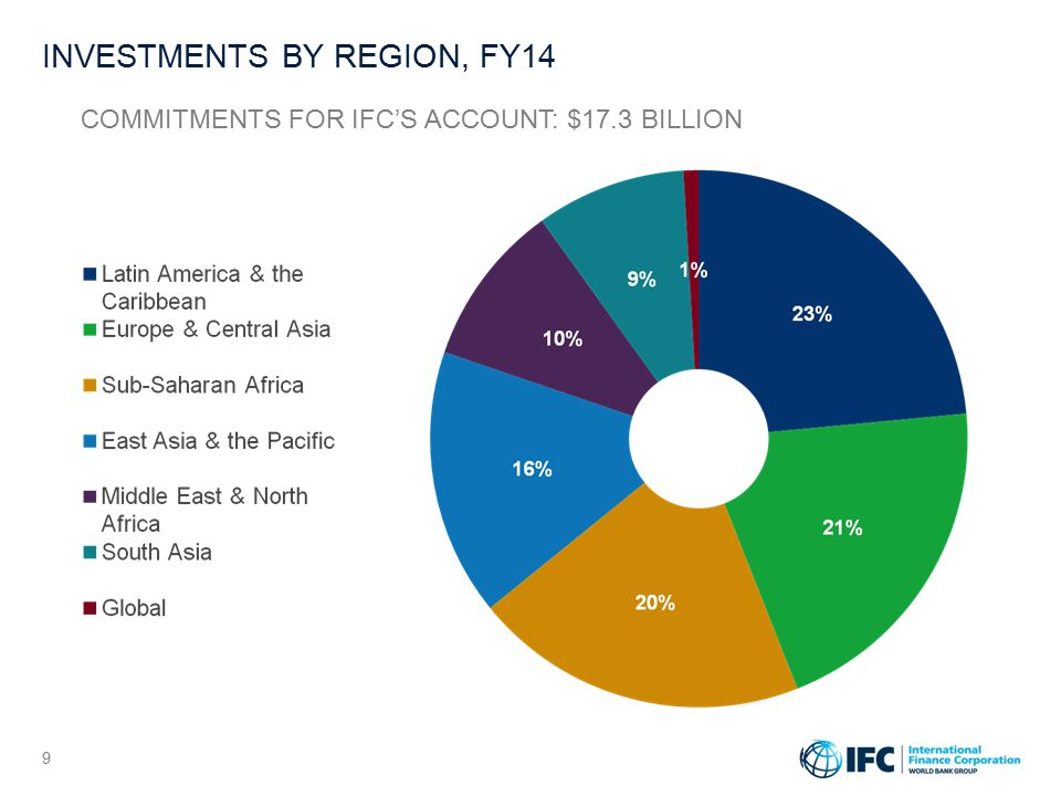 IFC AND GREECE IFC Committed Portfolio with Greek sponsors amounted to US$ 545 million as of September 30, 2014.