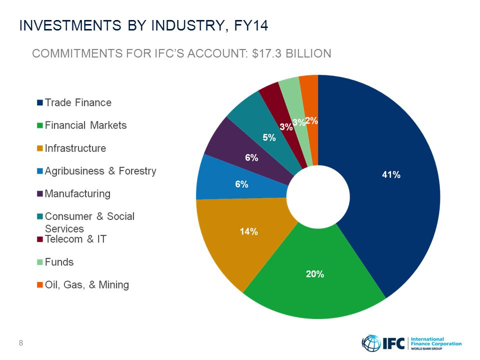 INVESTMENTS BY REGION, FY14