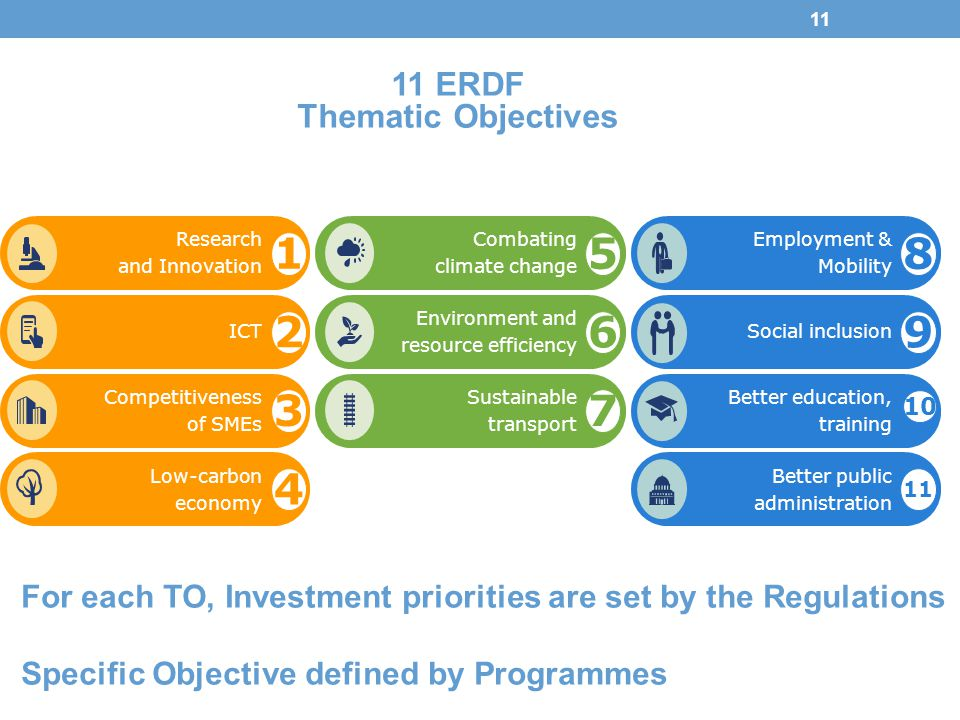 5 6 7 1 2 3 4 8 9 11 ERDF Thematic Objectives