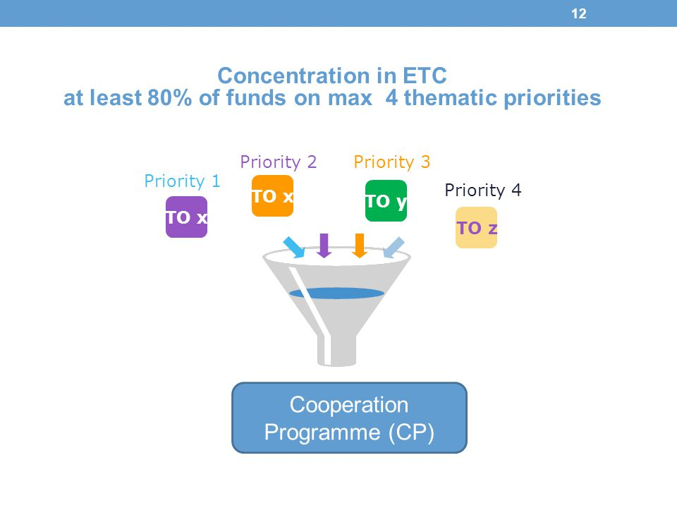 at least 80% of funds on max 4 thematic priorities