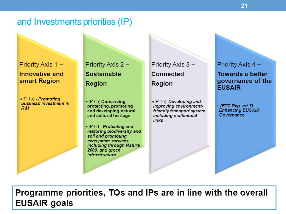 and Investments priorities (IP)