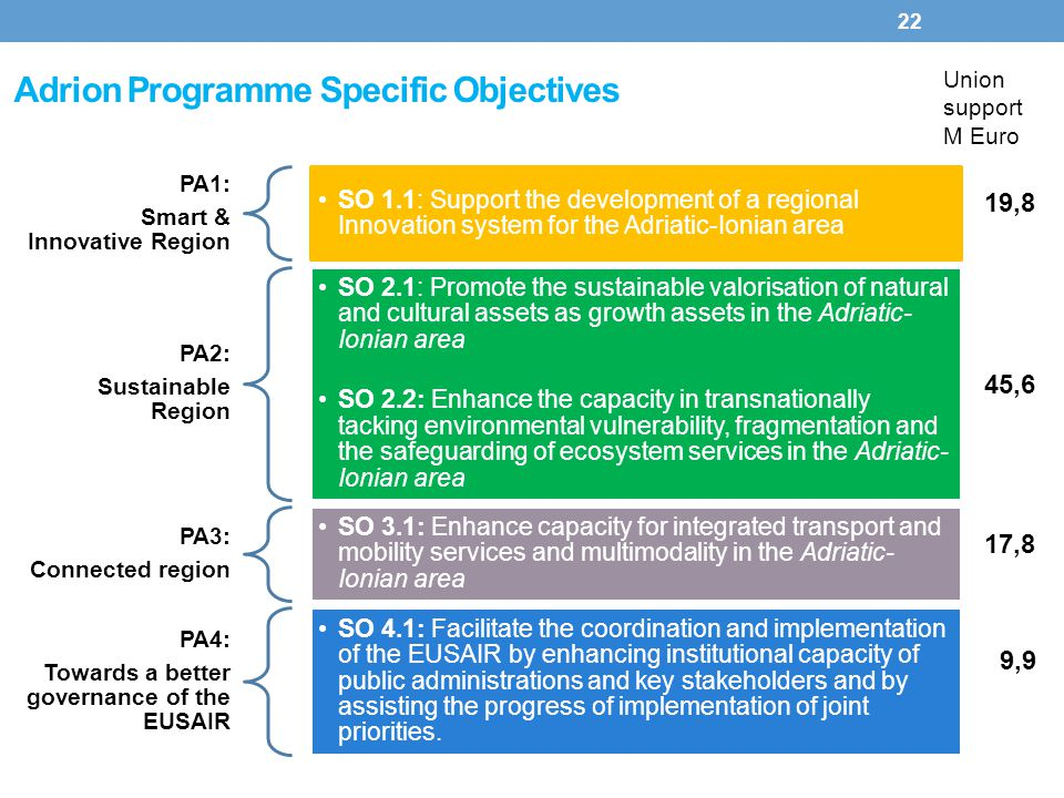 Adrion Programme Specific Objectives