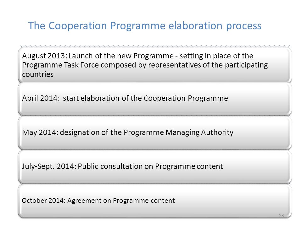 The Cooperation Programme elaboration process