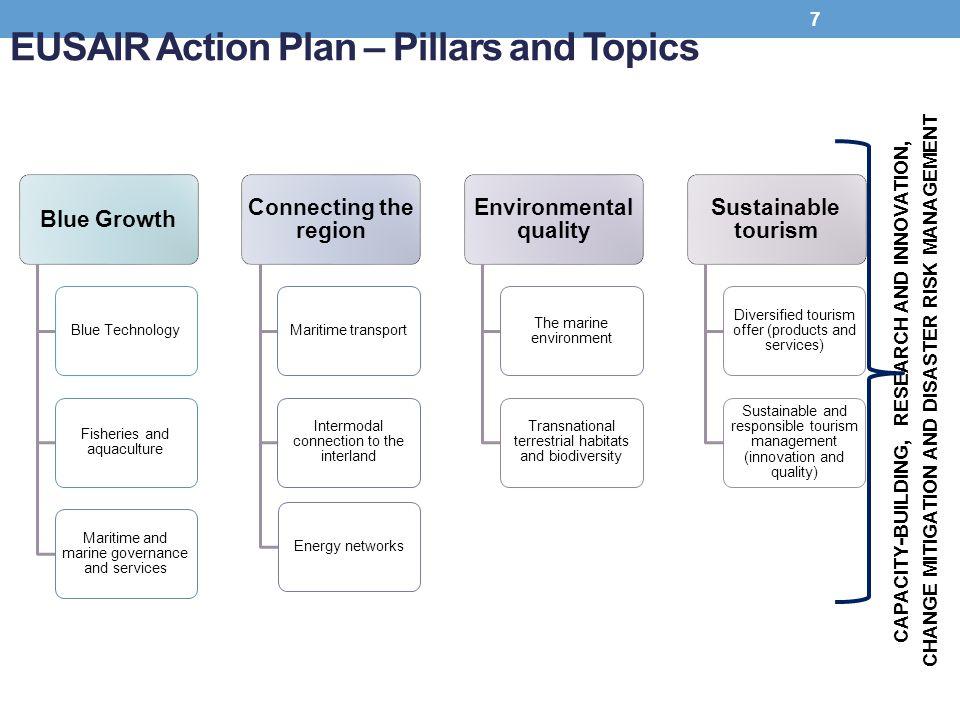 EUSAIR Action Plan – Pillars and Topics