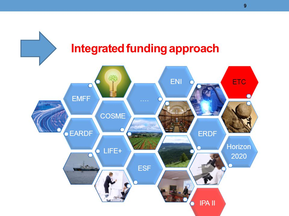 Integrated funding approach
