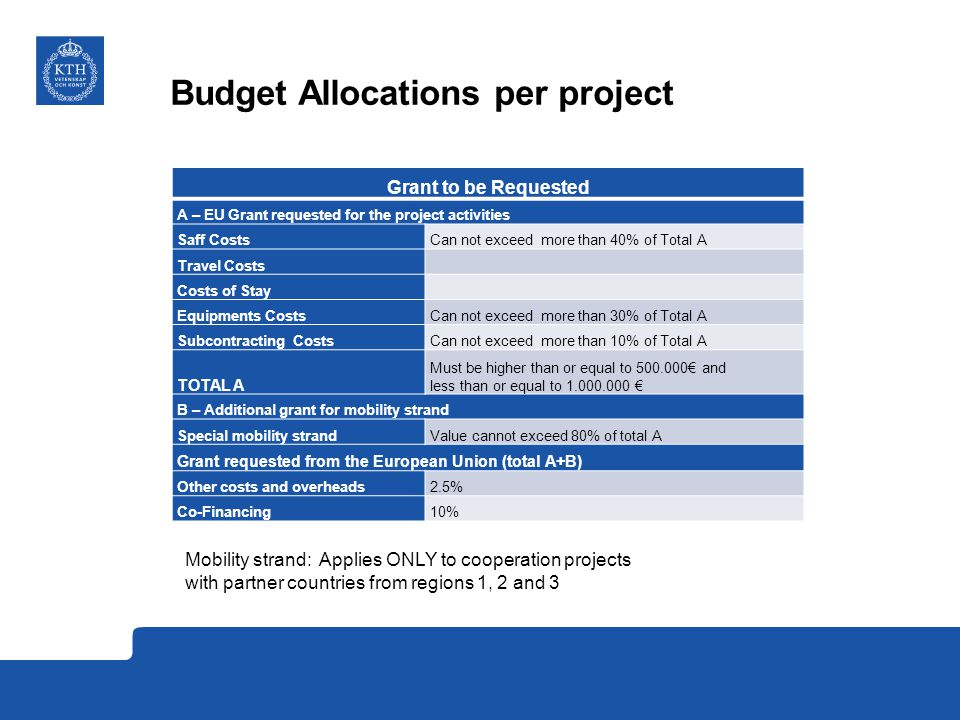 Budget Allocations per project