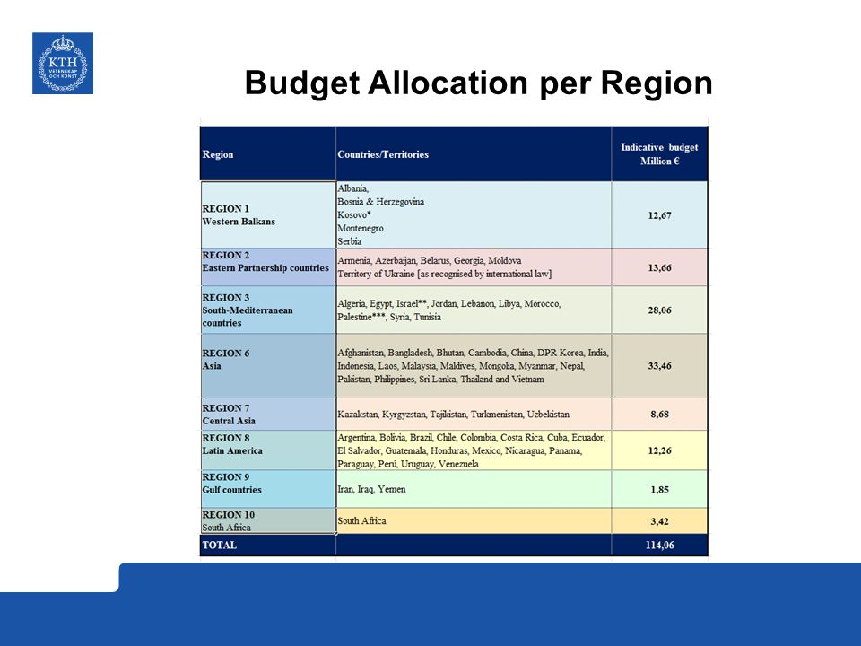 Budget Allocation per Region
