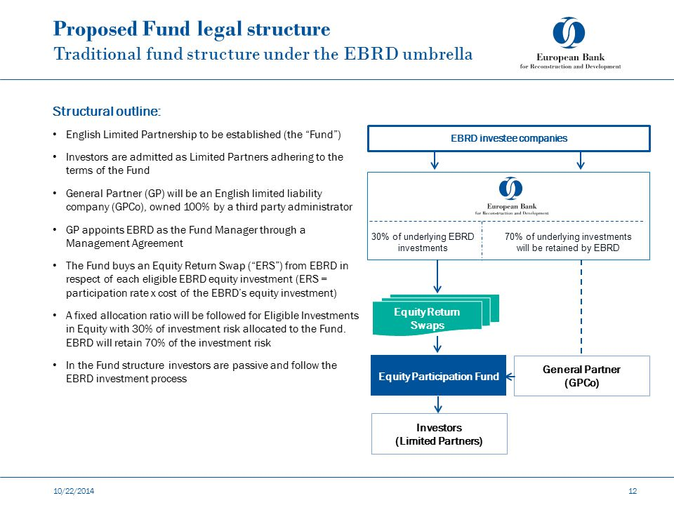 EBRD investee companies Equity Participation Fund