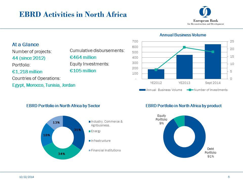 EBRD Activities in North Africa