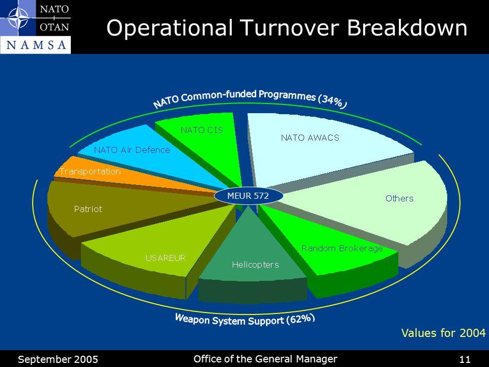 Operational Turnover Breakdown