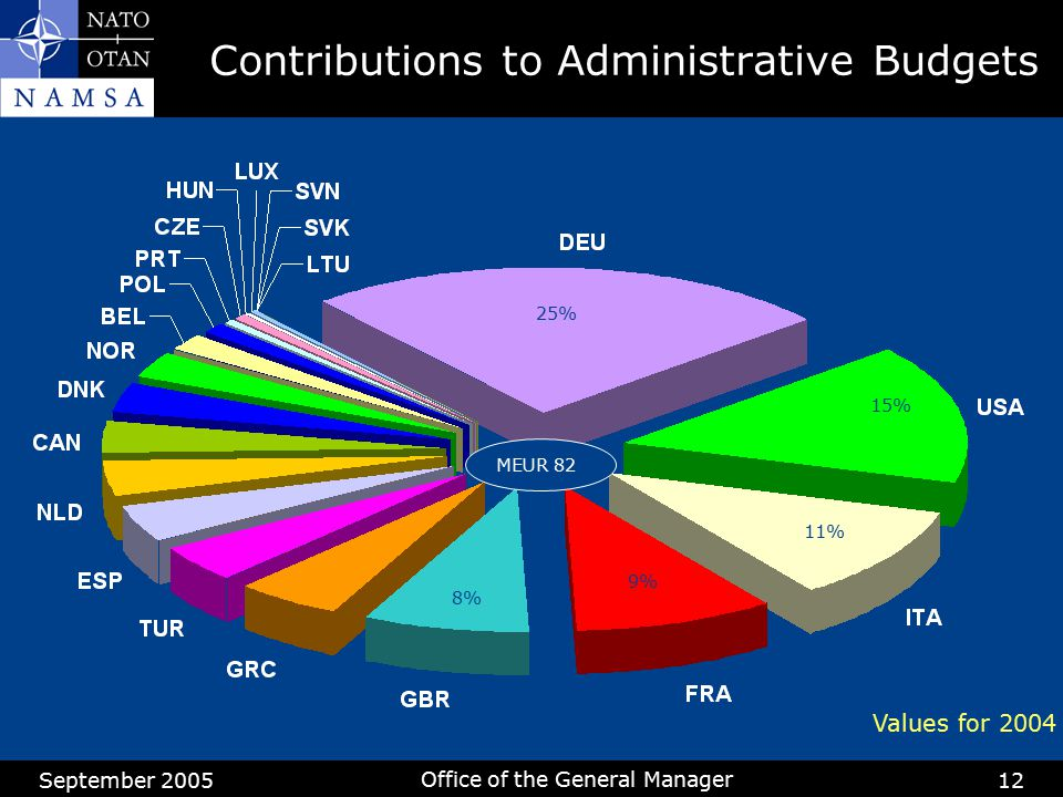 Contributions to Administrative Budgets