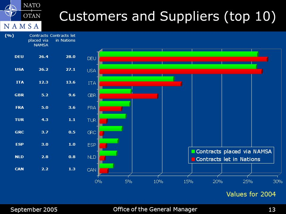 Customers and Suppliers (top 10)