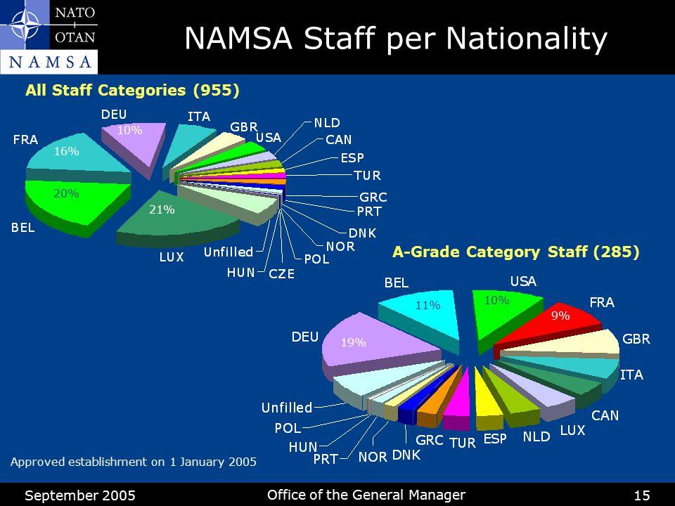 NAMSA Staff per Nationality