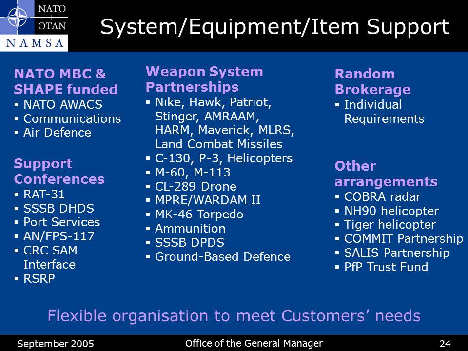 System/Equipment/Item Support