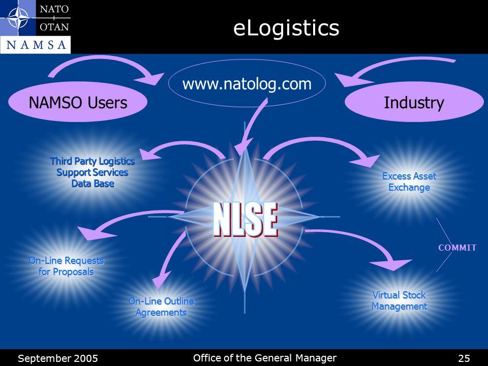 NLSE eLogistics www.natolog.com NAMSO Users Industry