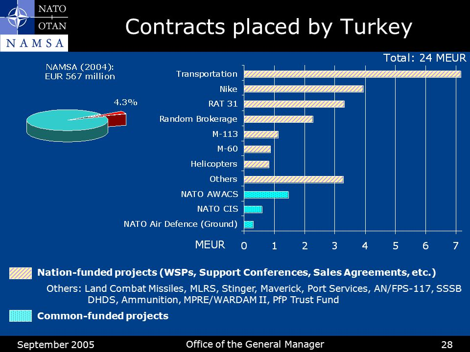 Contracts placed by Turkey
