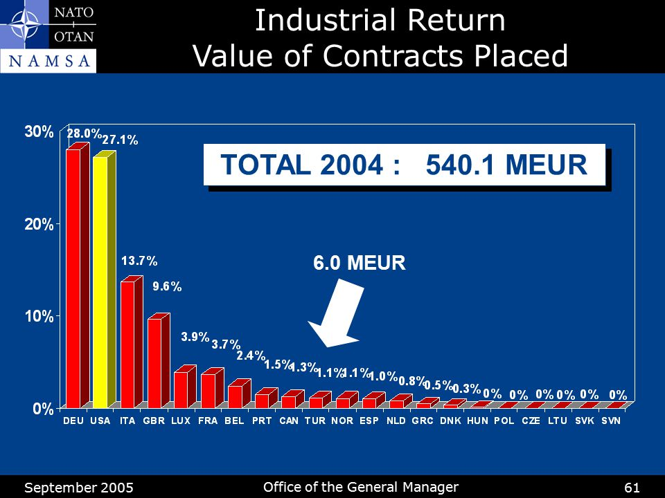 Industrial Return Value of Contracts Placed