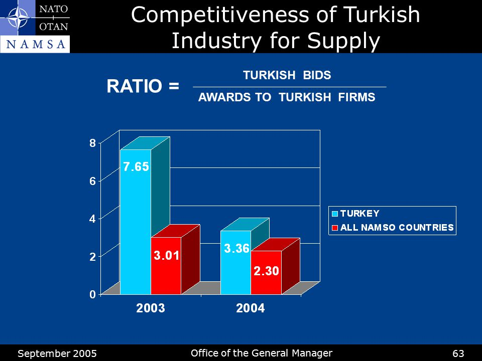 AWARDS TO TURKISH FIRMS
