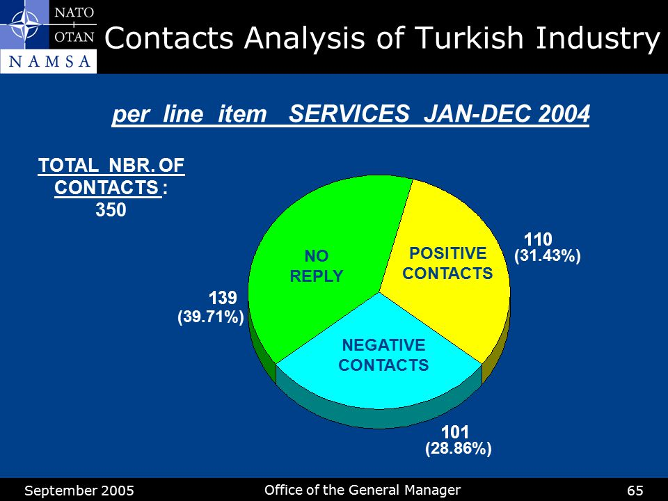 Contacts Analysis of Turkish Industry
