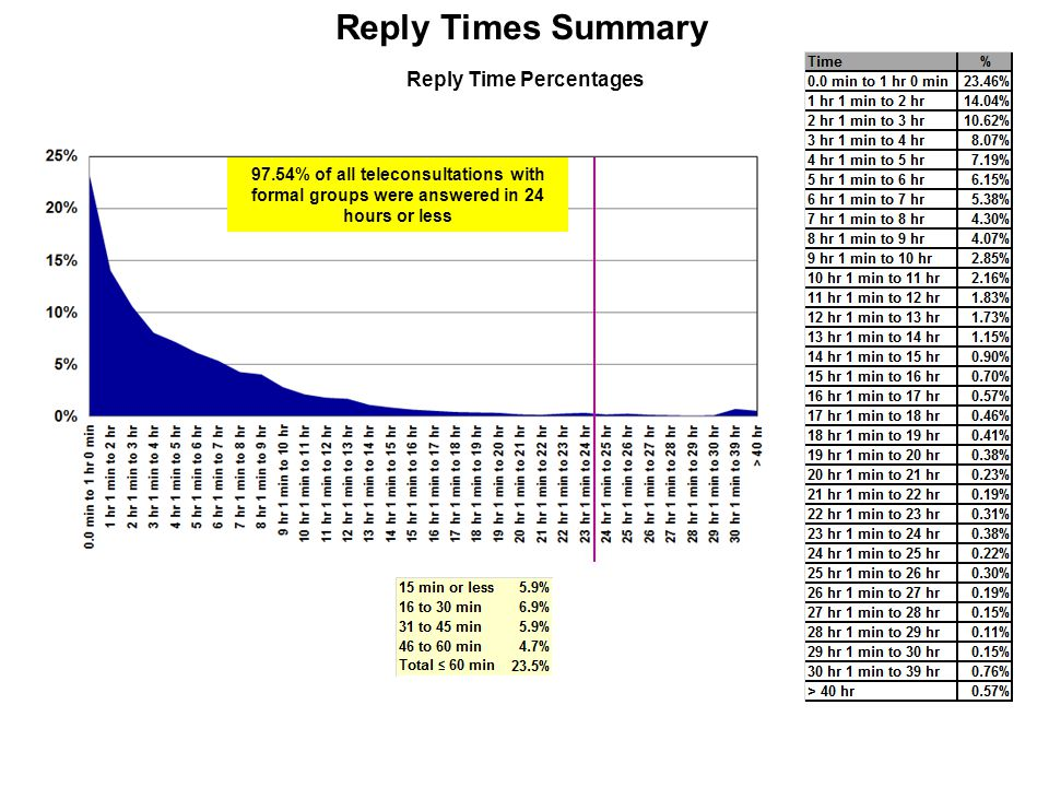 Reply Time Percentages