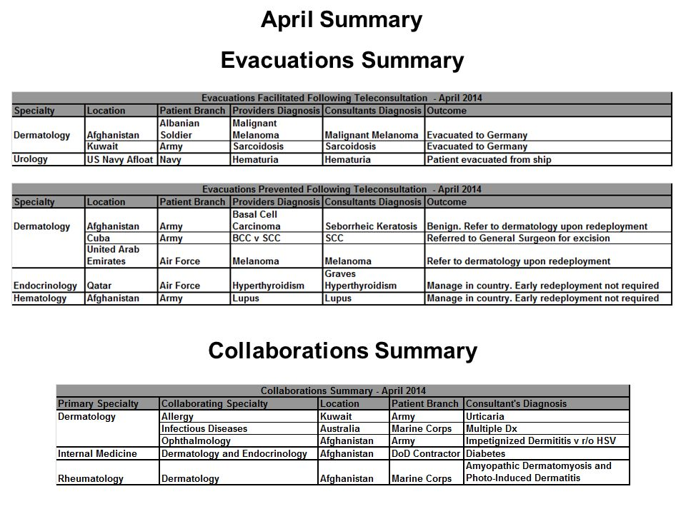 Collaborations Summary