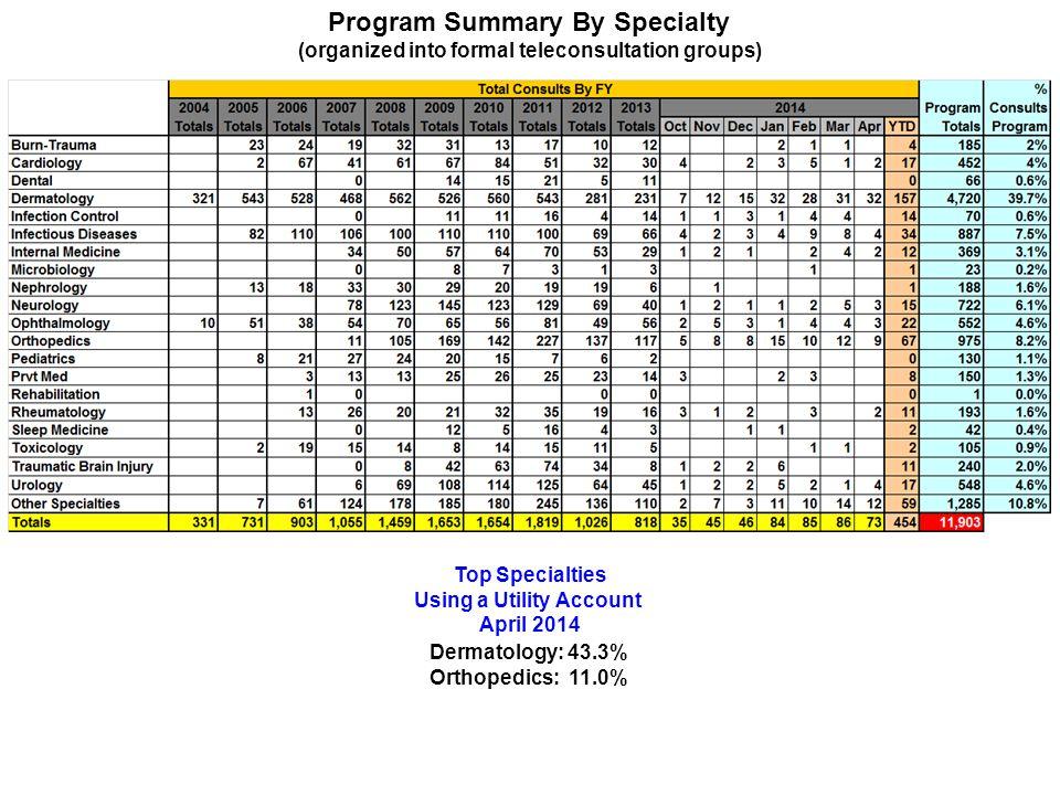Program Summary By Specialty