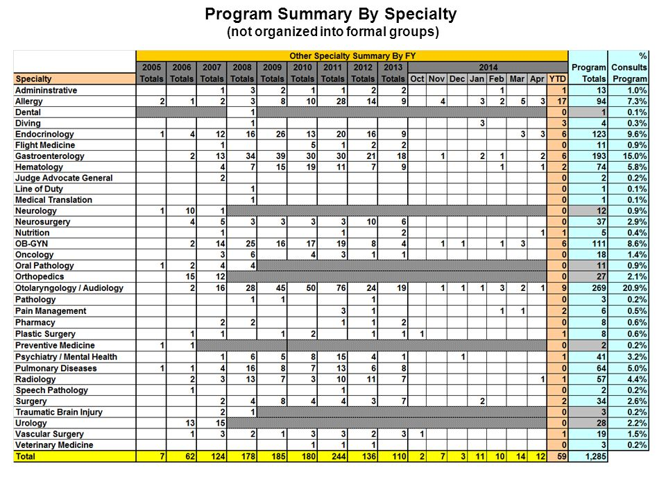 Program Summary By Specialty (not organized into formal groups)