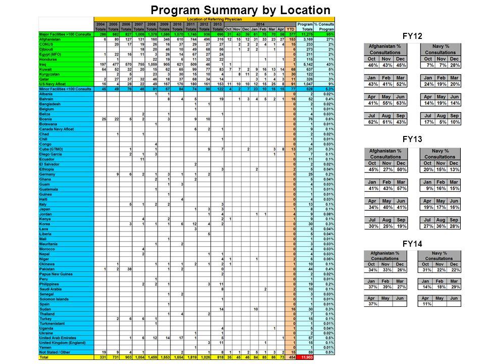 Program Summary by Location