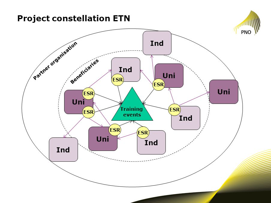Project constellation ETN