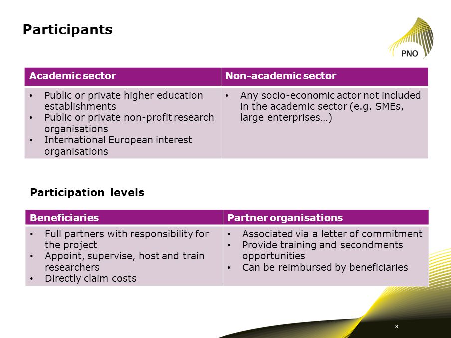 Participants Participation levels Academic sector Non-academic sector