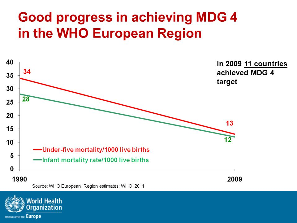 Good progress in achieving MDG 4 in the WHO European Region