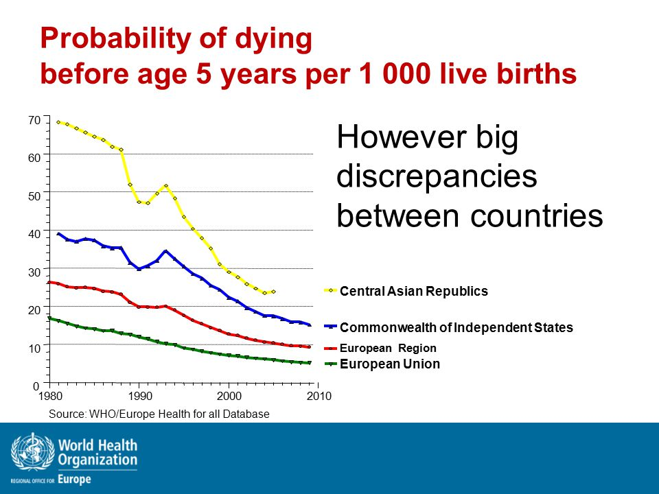 Probability of dying before age 5 years per 1 000 live births