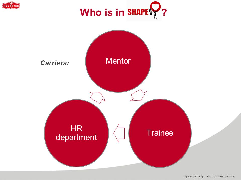 Who is in Mentor Trainee HR department Carriers: