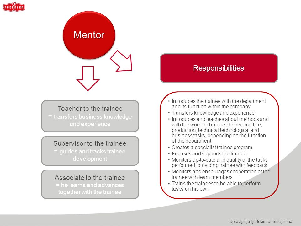 Mentor Responsibilities Teacher to the trainee