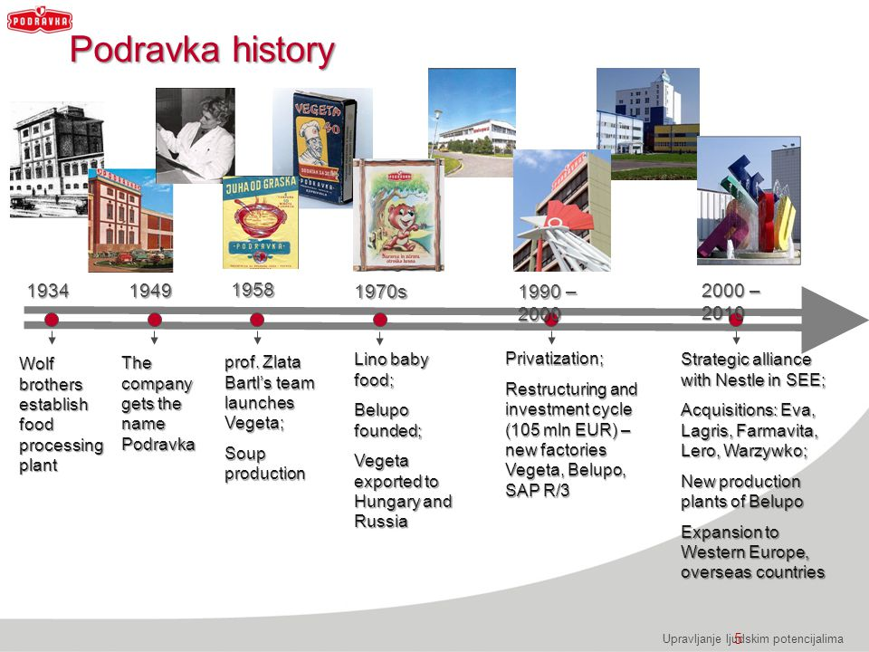 Podravka history 1934. 1949. 1958. 1970s. 1990 – 2000. 2000 – 2010. Wolf brothers establish food processing plant.