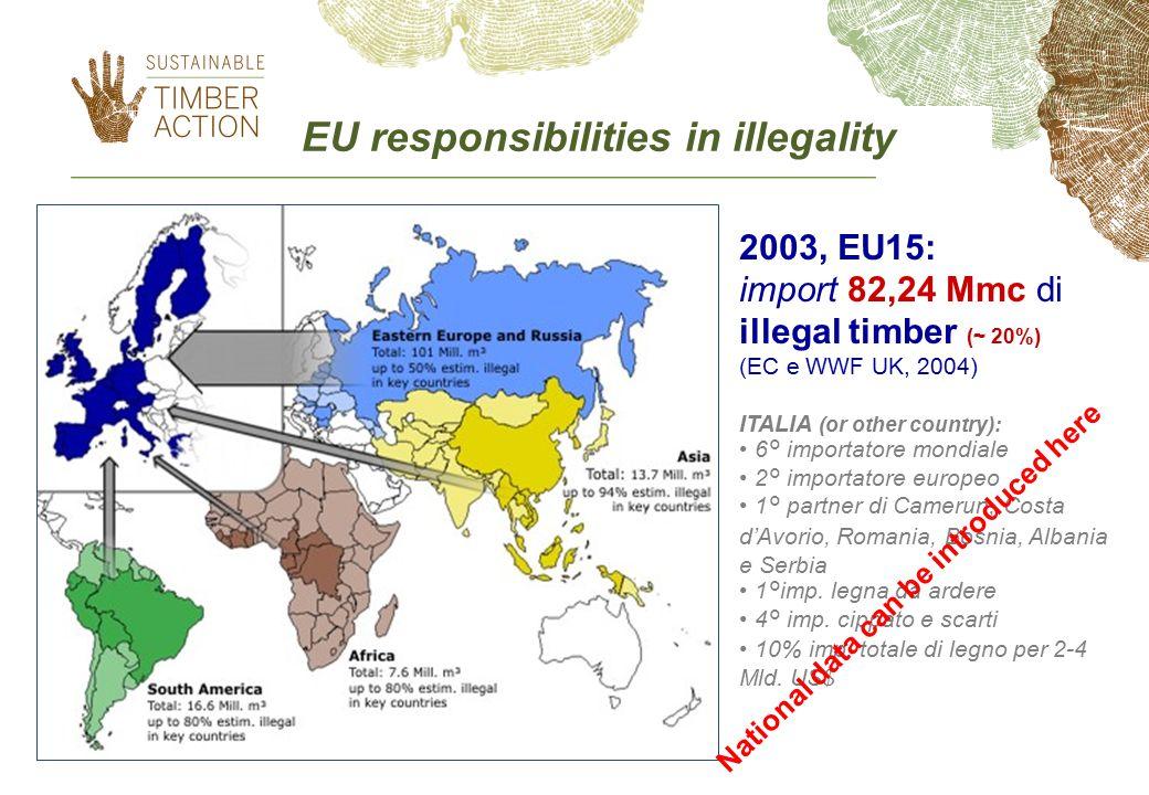EU responsibilities in illegality