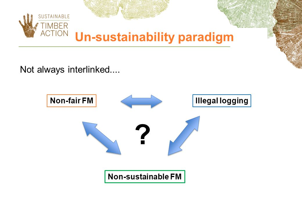 Un-sustainability paradigm Not always interlinked.... Non-fair FM