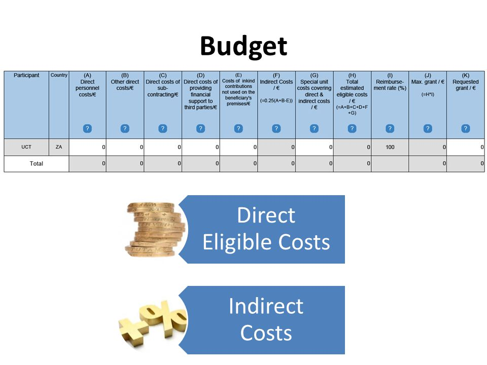 Budget Direct Eligible Costs Indirect Costs