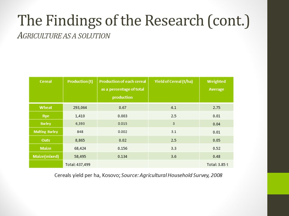 The Findings of the Research (cont.) Agriculture as a solution