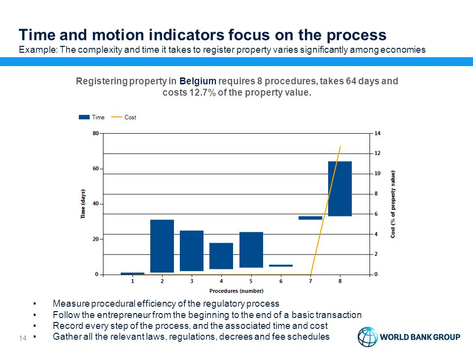 Time and motion indicators focus on the process Example: The complexity and time it takes to register property varies significantly among economies