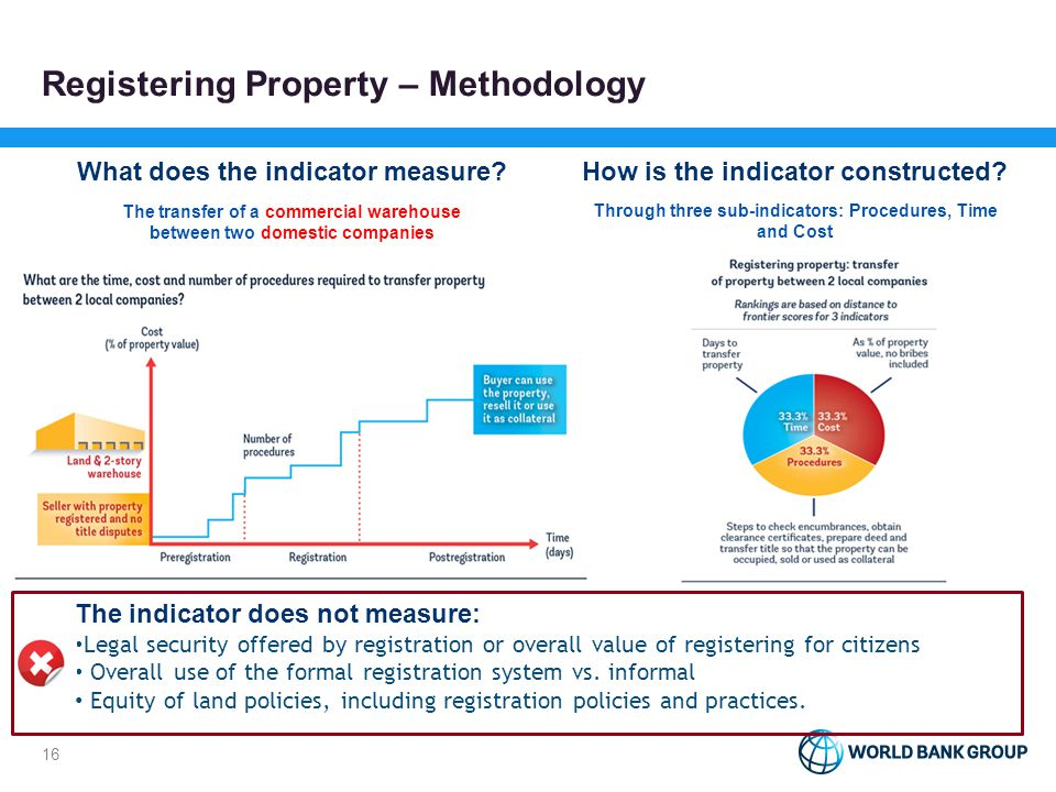 Registering Property - Methodology What procedures of the transfer do we measure