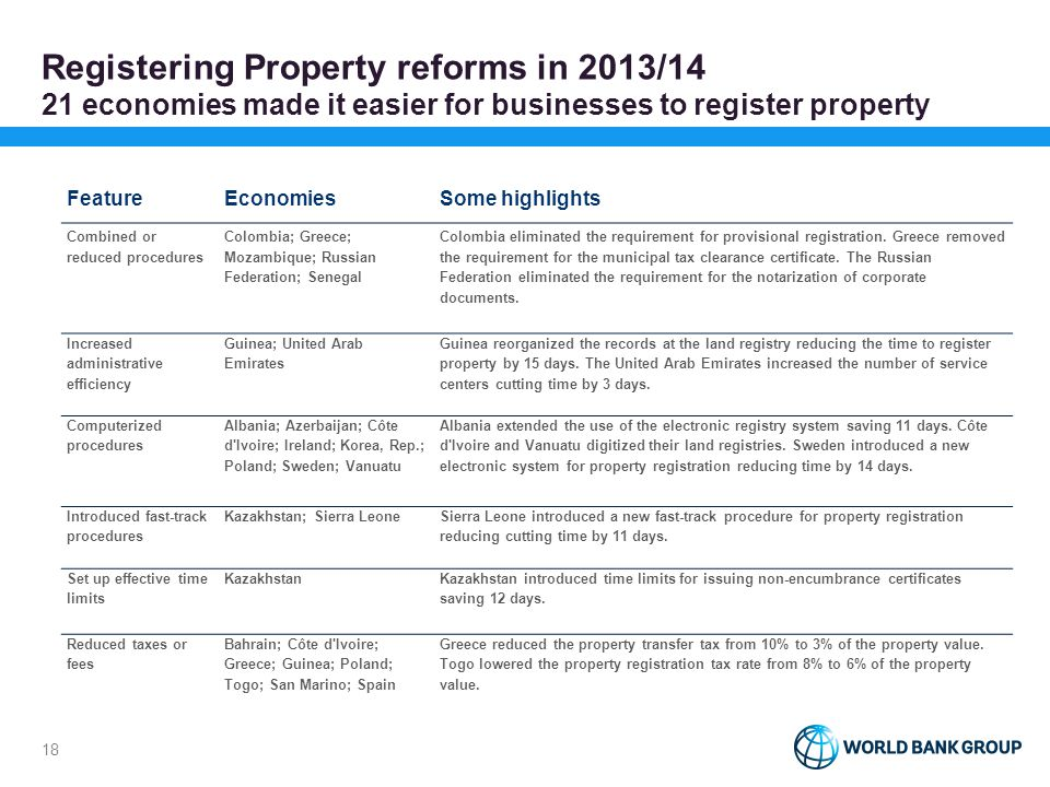 In 2013/14 Greece made the biggest improvement on the ease of registering property
