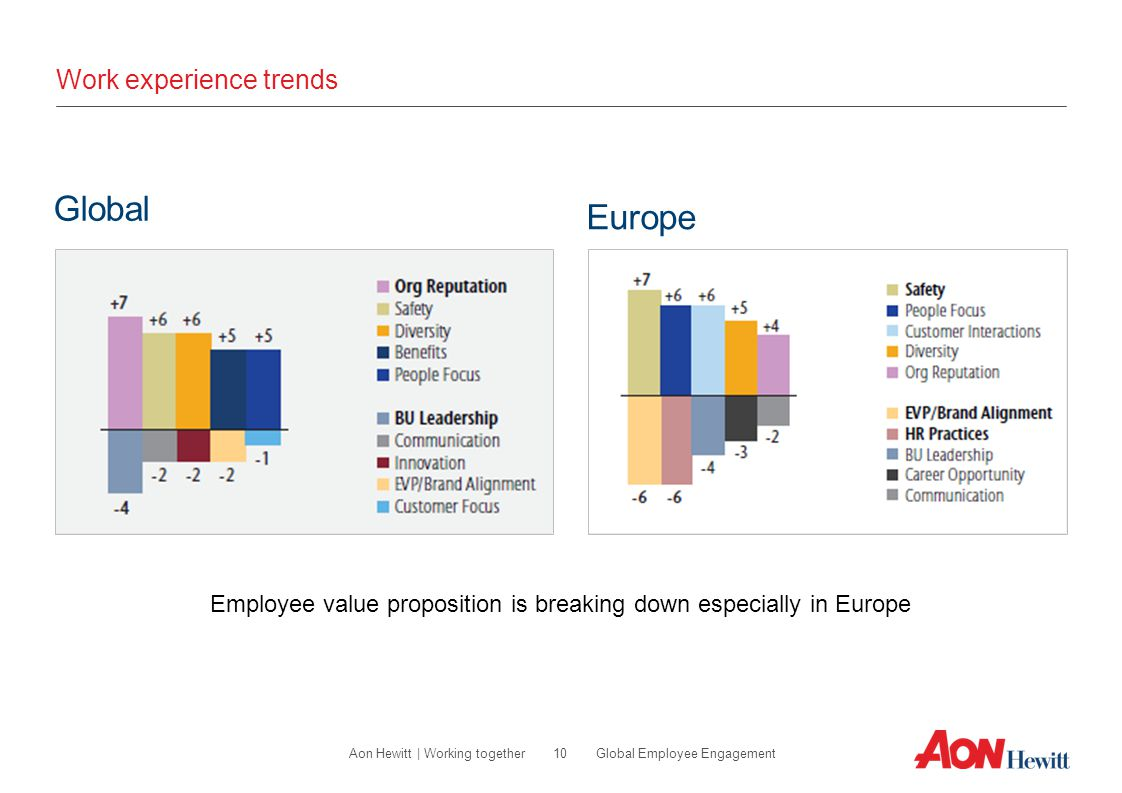 Work experience trends