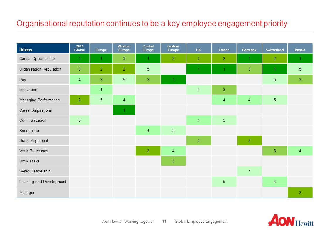 Organisational reputation continues to be a key employee engagement priority