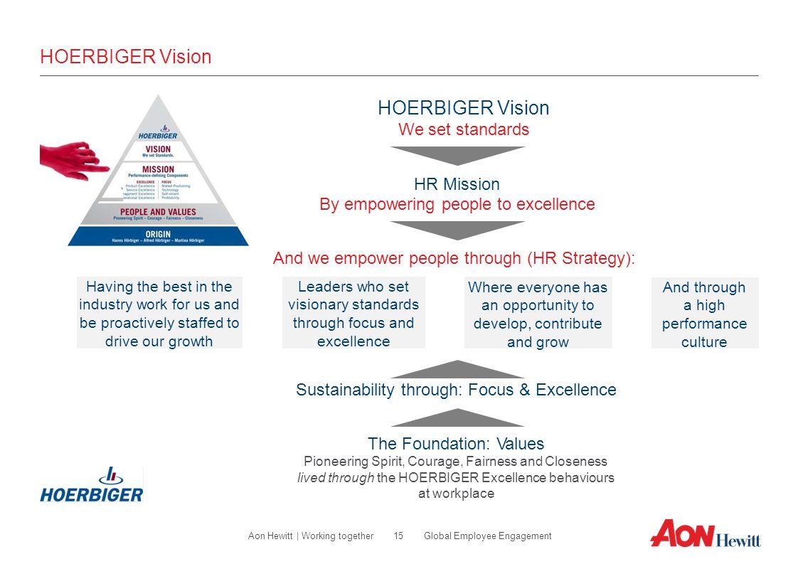 HOERBIGER Vision HOERBIGER Vision We set standards HR Mission