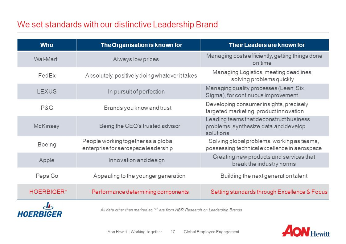 We set standards with our distinctive Leadership Brand