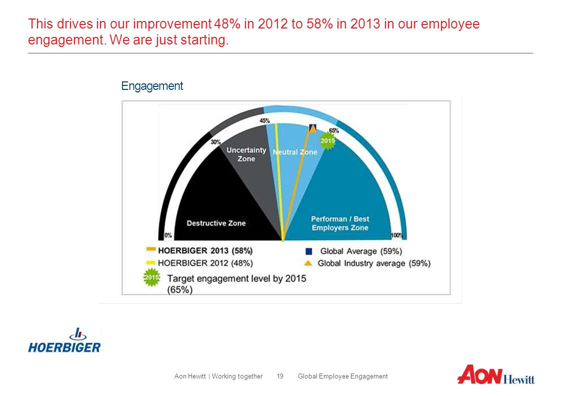 This drives in our improvement 48% in 2012 to 58% in 2013 in our employee engagement. We are just starting.