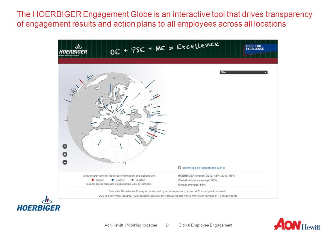 The HOERBIGER Engagement Globe is an interactive tool that drives transparency of engagement results and action plans to all employees across all locations