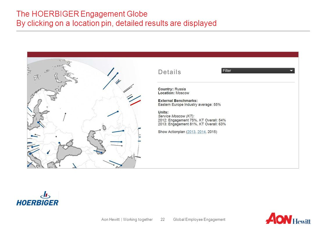 The HOERBIGER Engagement Globe By clicking on a location pin, detailed results are displayed